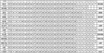Как правильно рассчитать дату родов