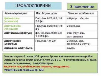 Как рассчитать дозу цефотаксима для ребенка
