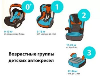 В каком возрасте нужно детское кресло
