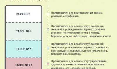 Какие документы необходимы для получения родового сертификата