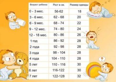 Какой размер у ребенка в 1 год